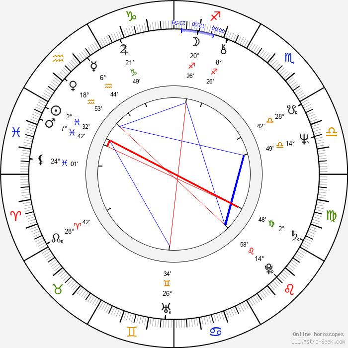 Andrzej Lajborek - Birth horoscope chart