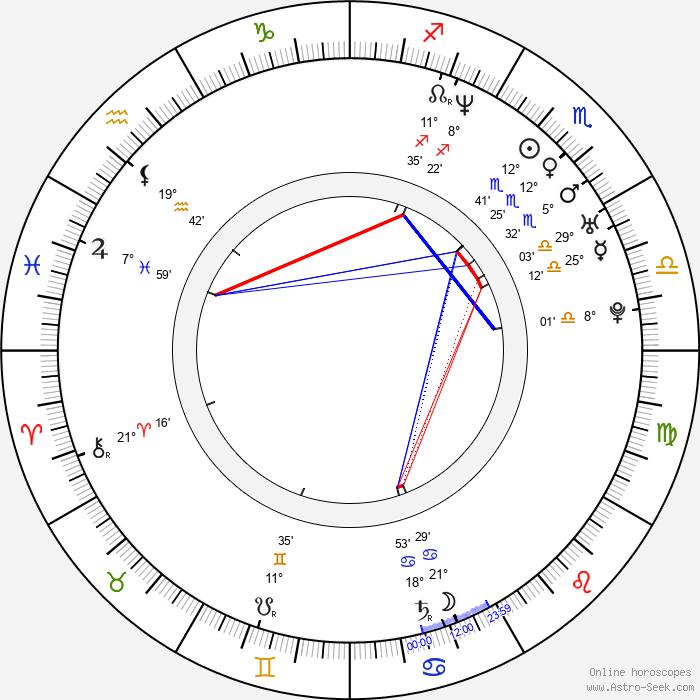Andrzej Nejman - Birth horoscope chart