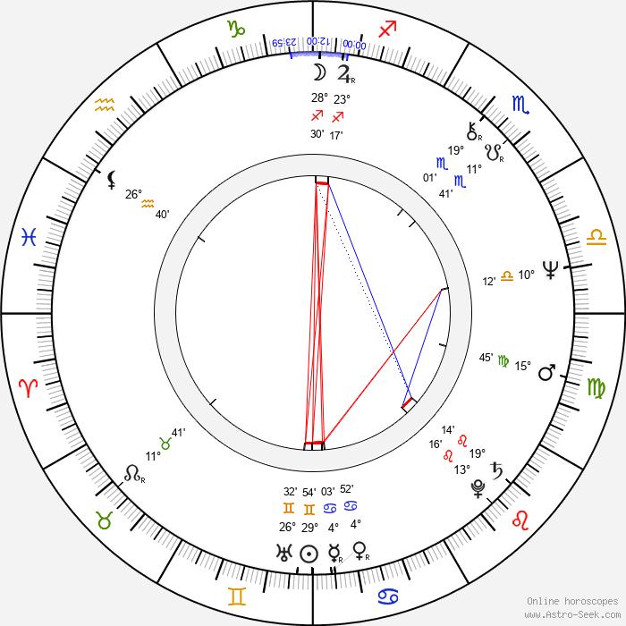 Andrzej Sapkowski - Birth horoscope chart