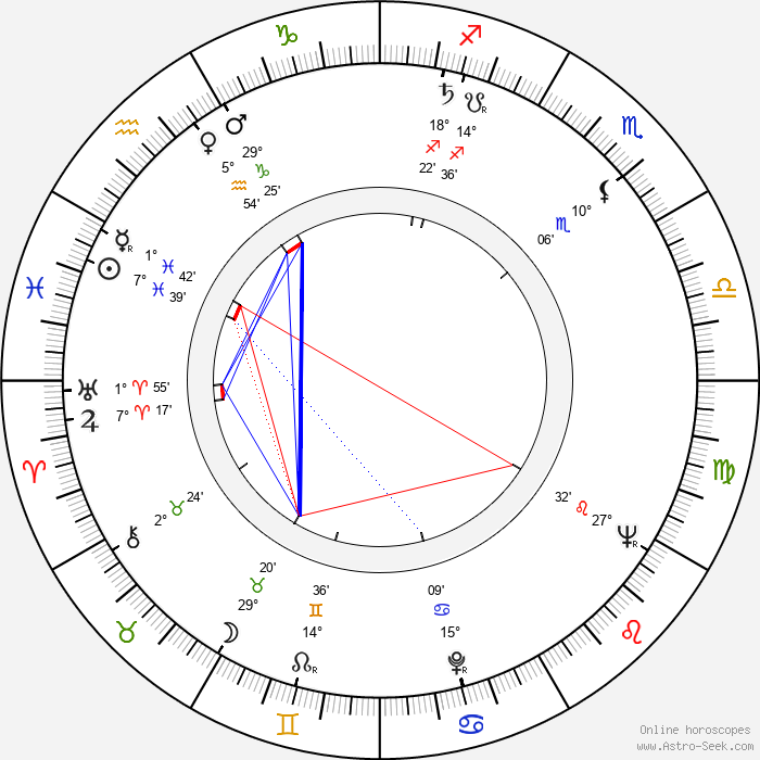 Andrzej Stockinger - Birth horoscope chart