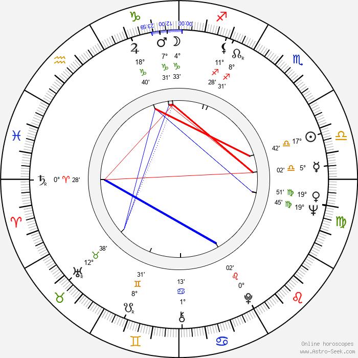 Andrzej Szajewski - Birth horoscope chart