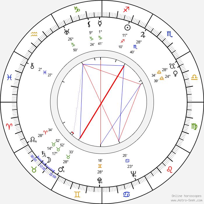 Andrzej Szalawski - Birth horoscope chart