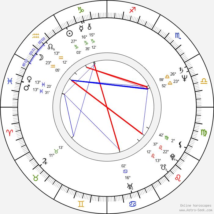 Andrzej Wichrowski - Birth horoscope chart
