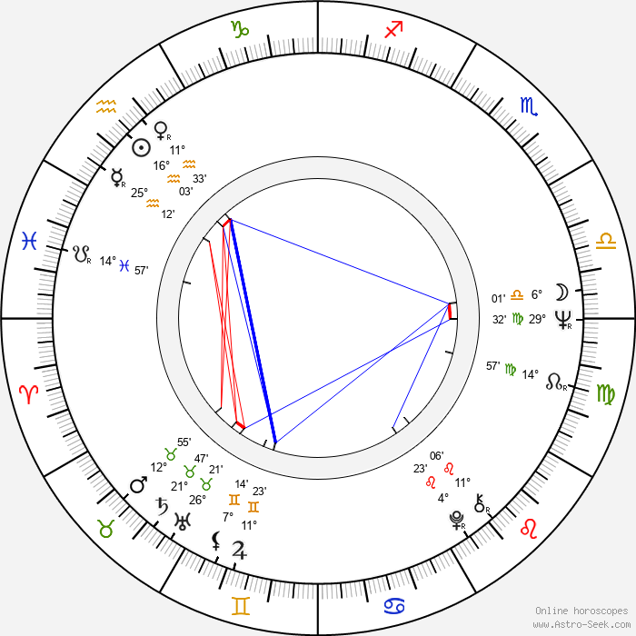 Andrzej Wohl - Birth horoscope chart