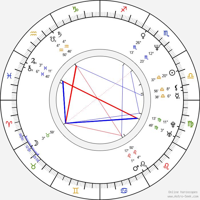 Andrzej Zielinski - Birth horoscope chart