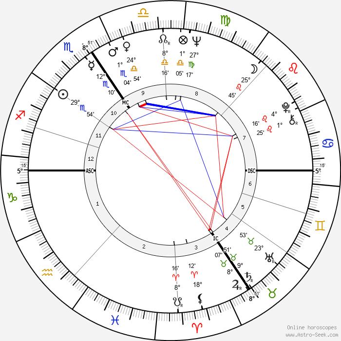 Andrzej Zulawski - Birth horoscope chart