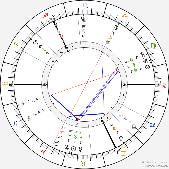 Andy Bell - Birth horoscope chart
