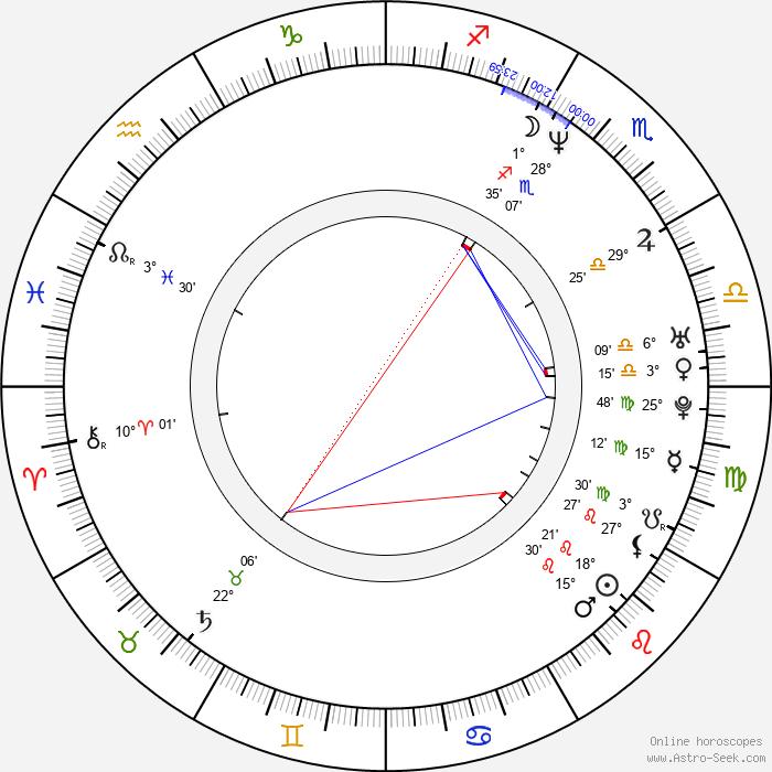 Andy Bell - Birth horoscope chart
