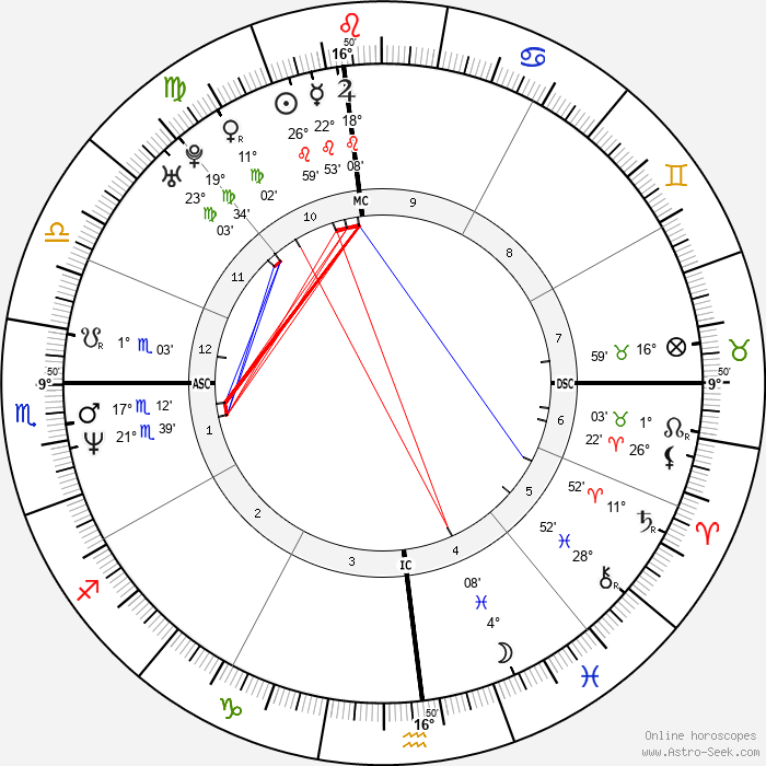 Andy Benes - Birth horoscope chart