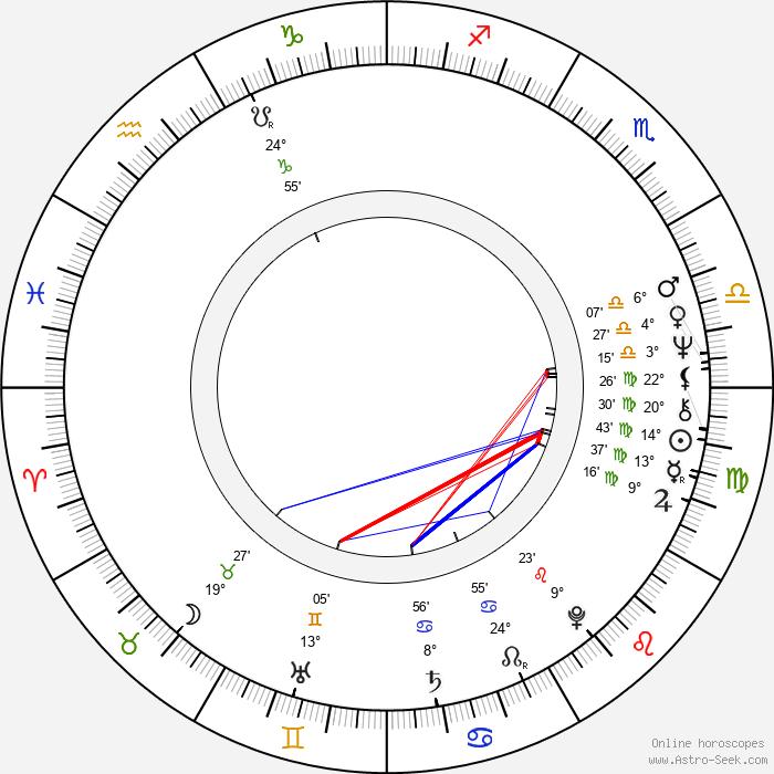 Andy Bradford - Birth horoscope chart