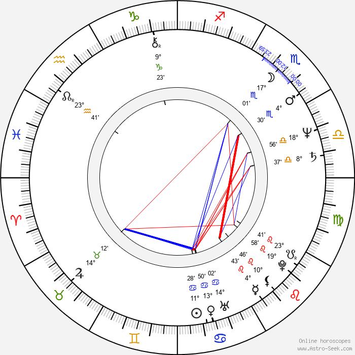 Andy Fraser - Birth horoscope chart