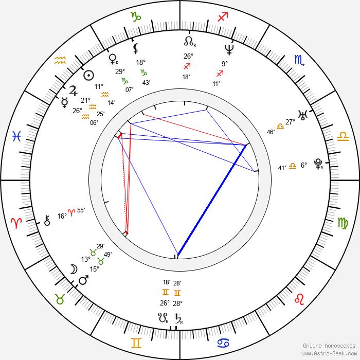 Andy Garfield - Birth horoscope chart