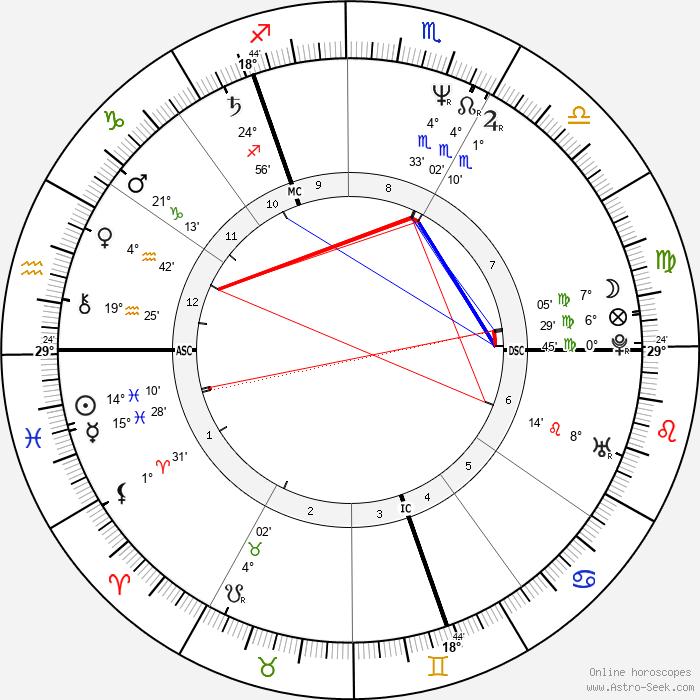 Andy Gibb - Birth horoscope chart