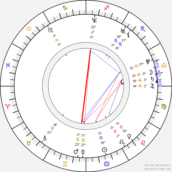 Andy Gillet - Birth horoscope chart
