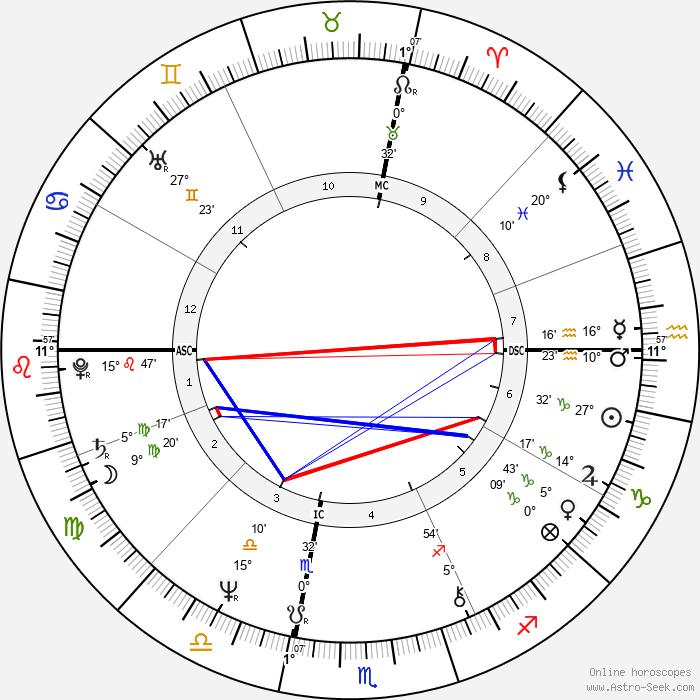 Andy Kaufman - Birth horoscope chart