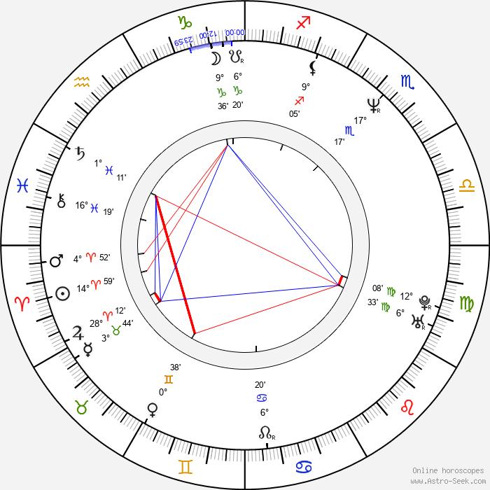 Andy Kreiss - Birth horoscope chart