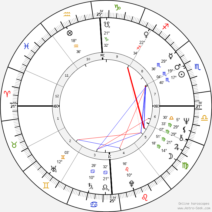 Andy Leslie - Birth horoscope chart