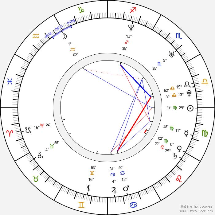 Andy Martinez - Birth horoscope chart
