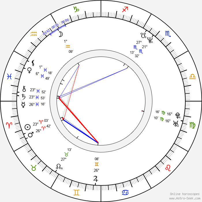 Andy Nyman - Birth horoscope chart