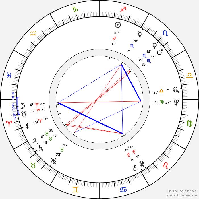 Andy Rabinovich - Birth horoscope chart
