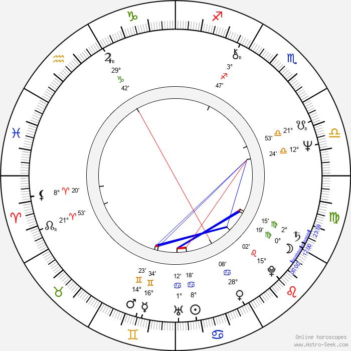 Andy Scott - Birth horoscope chart