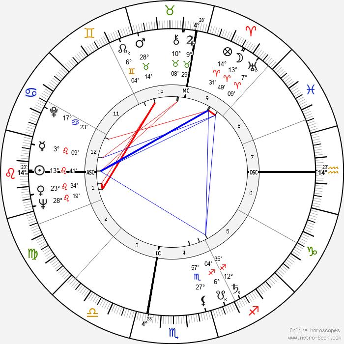 Andy Warhol - Birth horoscope chart