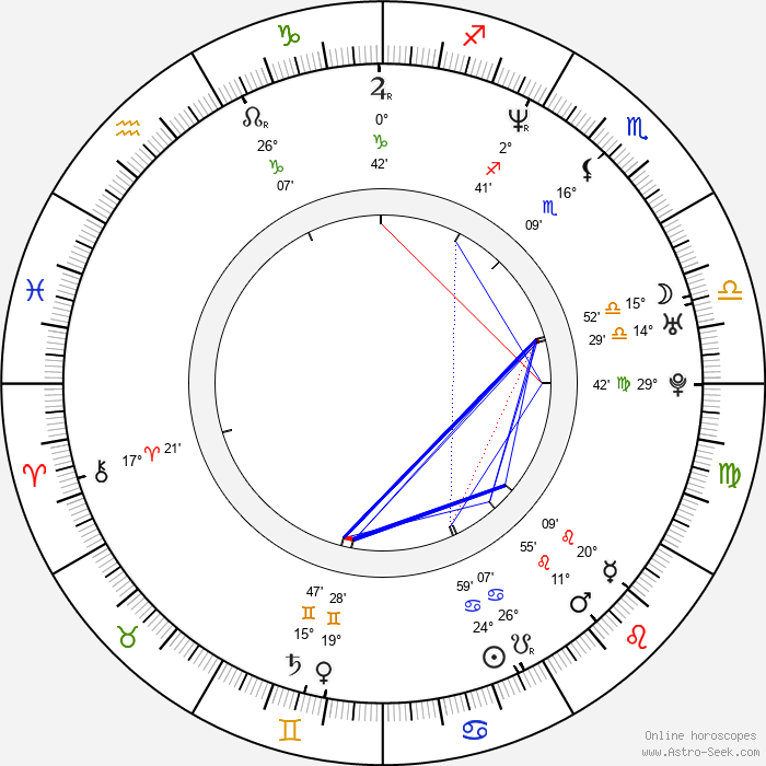 Andy Whitfield - Birth horoscope chart