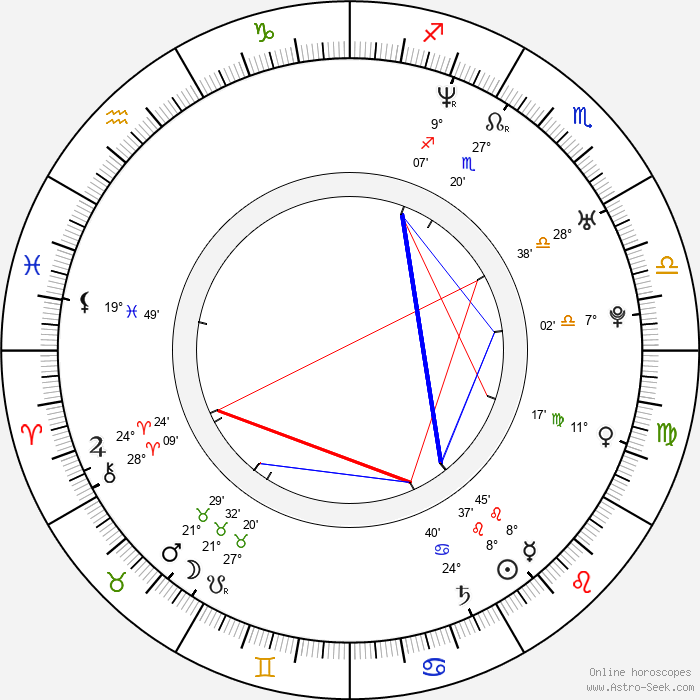 Ane Dahl Torp - Birth horoscope chart
