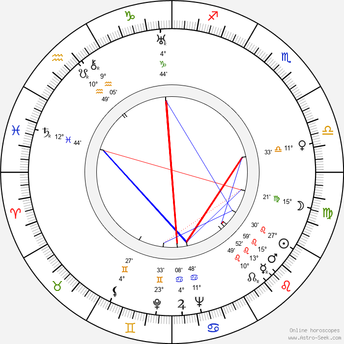 Anelma Vuorio - Birth horoscope chart