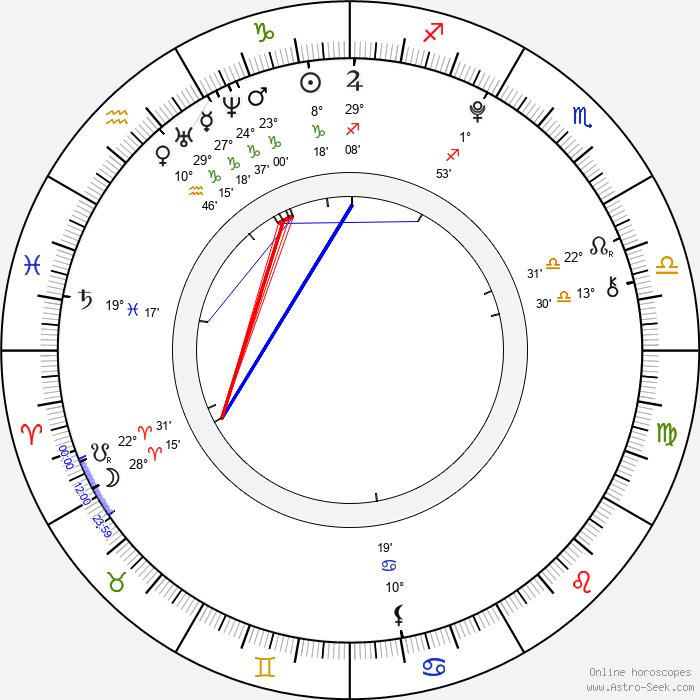 Aneta Krubnerová - Birth horoscope chart