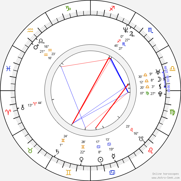 Anette Michel - Birth horoscope chart