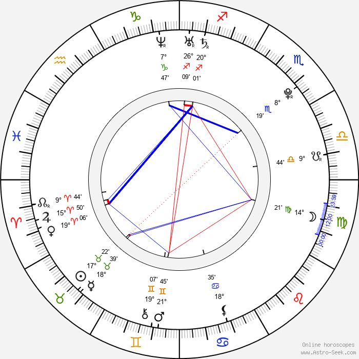 Aneurin Barnard - Birth horoscope chart