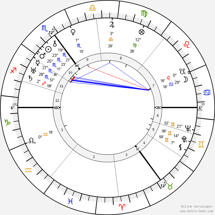 Aneurin Bevan - Birth horoscope chart