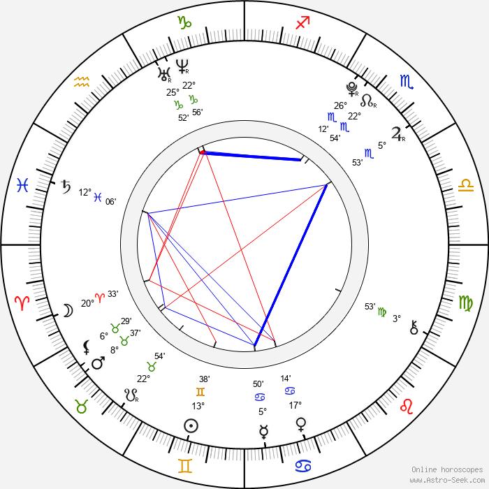 Anežka Kružíková - Birth horoscope chart
