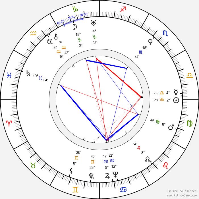Ángel Álvarez - Birth horoscope chart