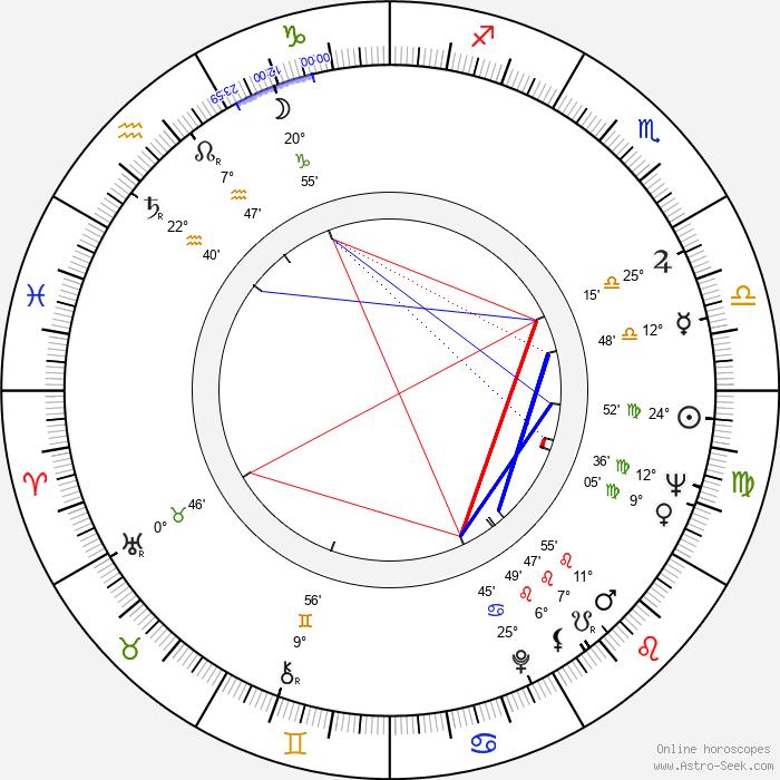 Ángel Aranda - Birth horoscope chart