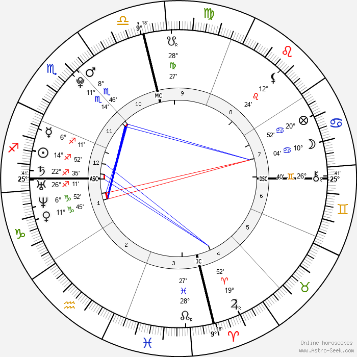 Angel Carter - Birth horoscope chart