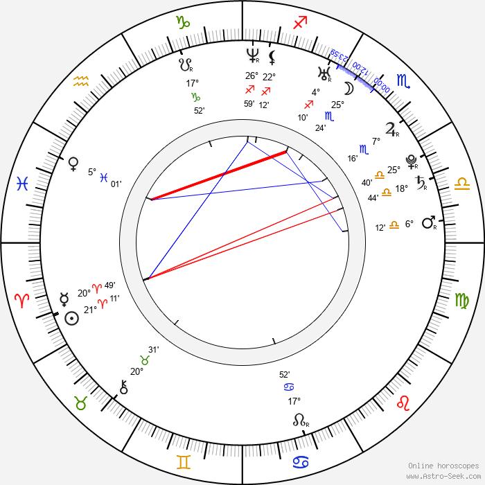 Angel Dark - Birth horoscope chart