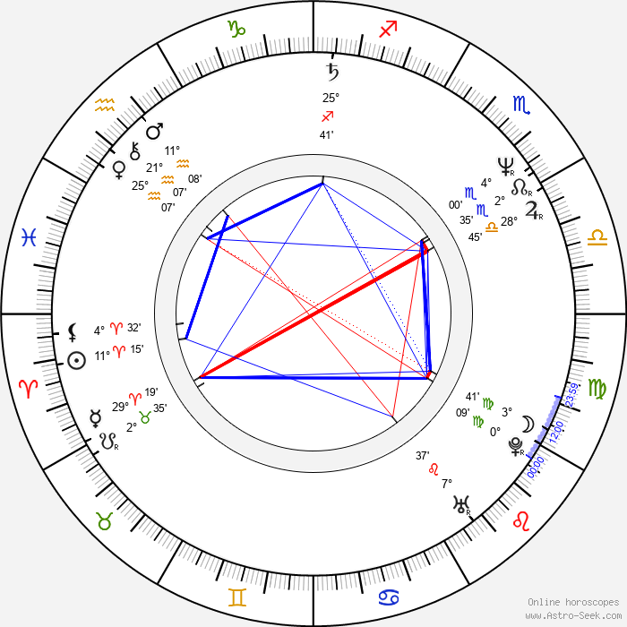 Ángel Illarramendi - Birth horoscope chart