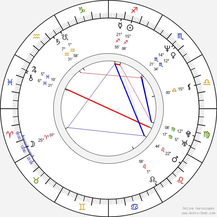 Angel Kelly - Birth horoscope chart