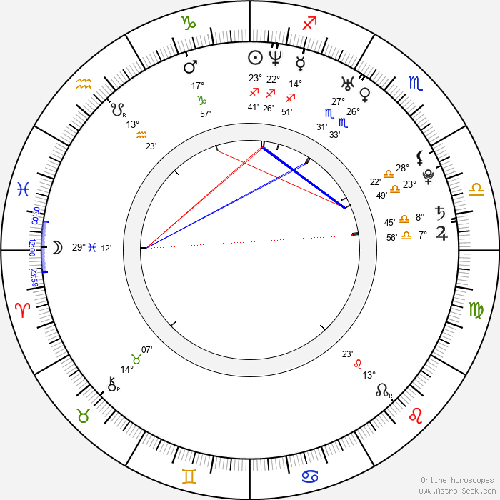 Angel Krstev - Birth horoscope chart