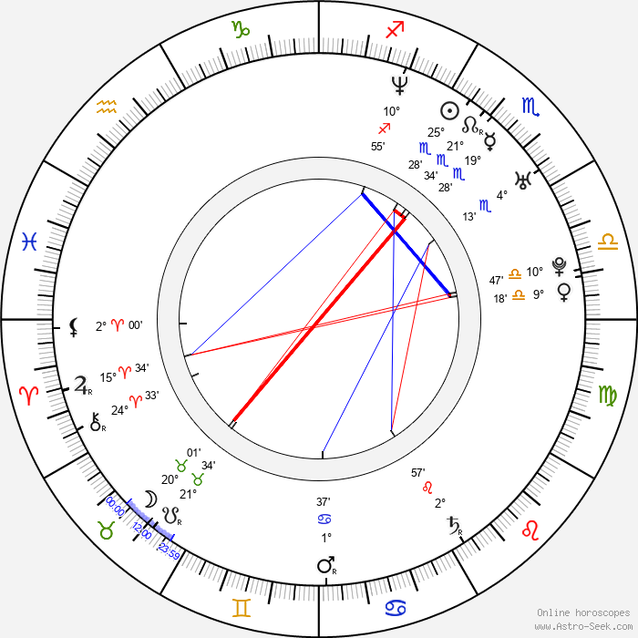 Angel Nikolov - Birth horoscope chart