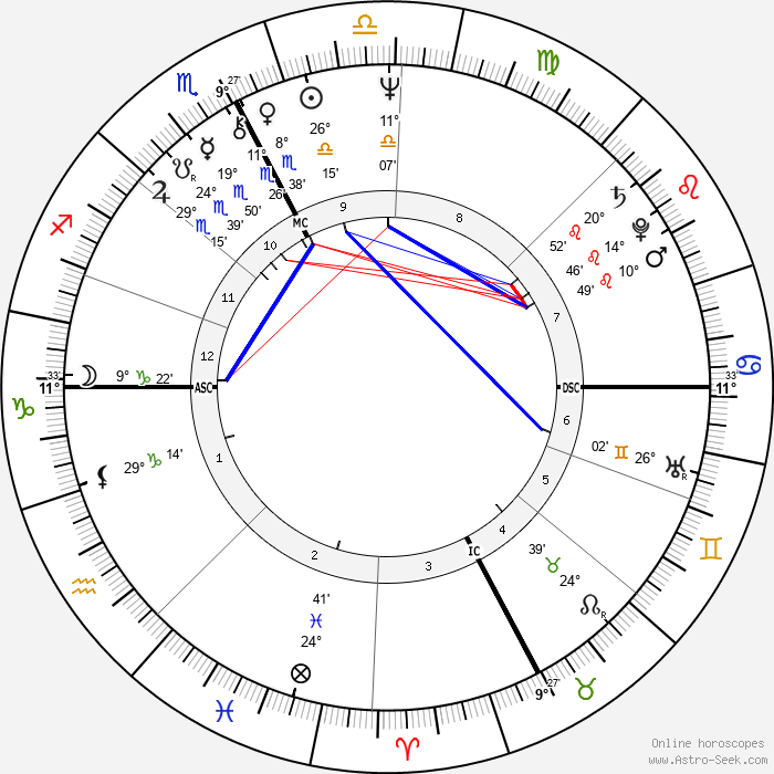 Angela Brambati - Birth horoscope chart