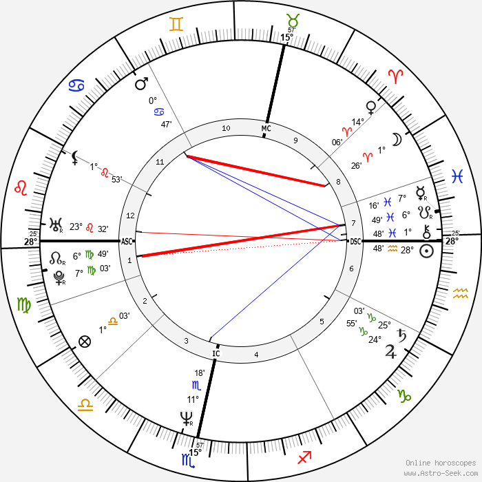 Angela Eagle - Birth horoscope chart