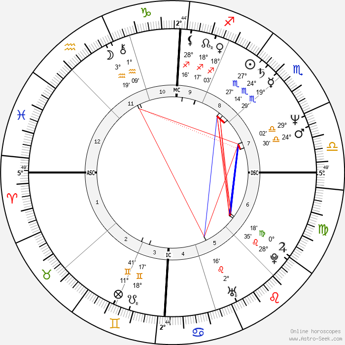Angela Finocchiaro - Birth horoscope chart