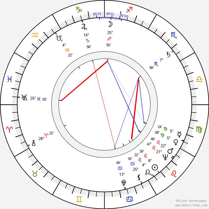 Angela Goodwin - Birth horoscope chart