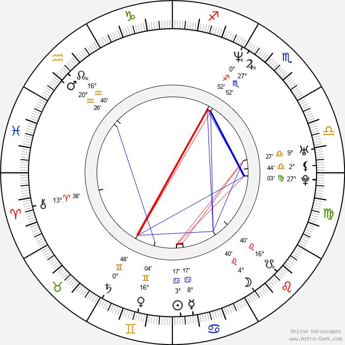 Angela Kinsey - Birth horoscope chart