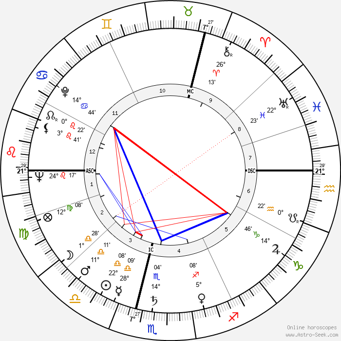 Angela Lansbury - Birth horoscope chart