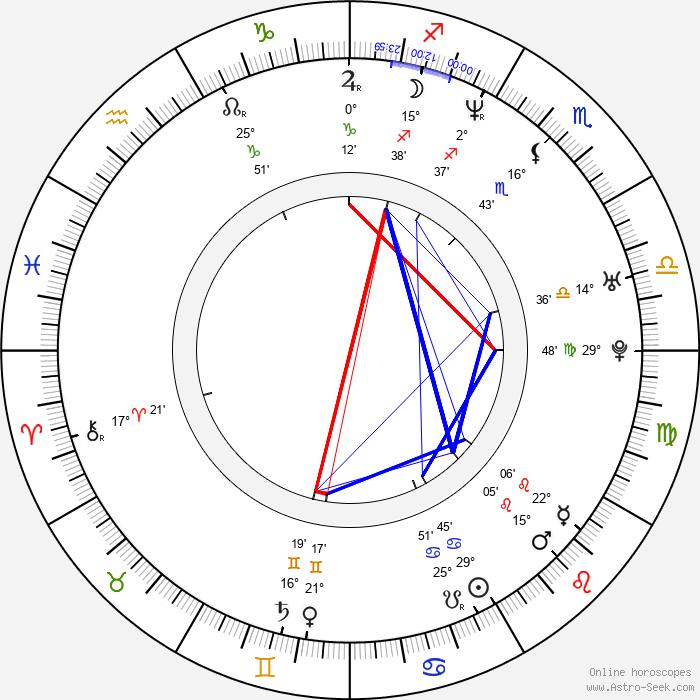 Angela Little - Birth horoscope chart