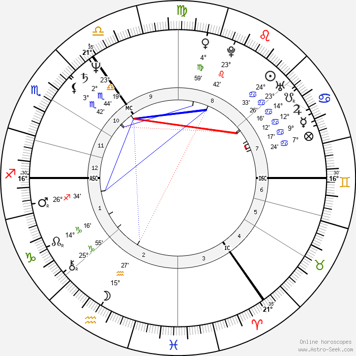 Angela Merkel - Birth horoscope chart